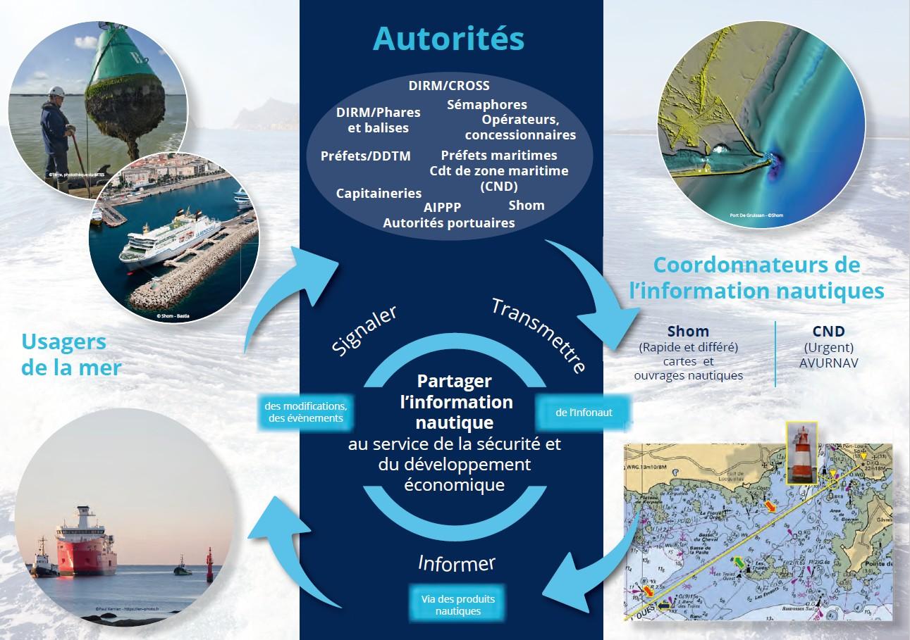 Information nautique – Tous au service des usagers de la mer